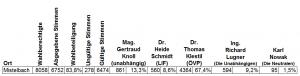 mistelbach-wahlergebnis-bp-wahl-1998